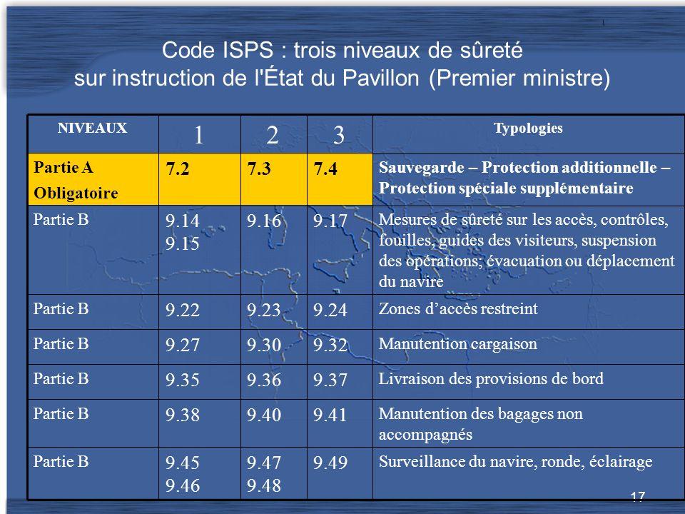 Code ISPS : trois niveaux de sûreté sur instruction de l État du Pavillon (Premier ministre)