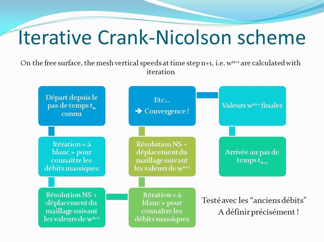 Iterative Crank-Nicolson scheme