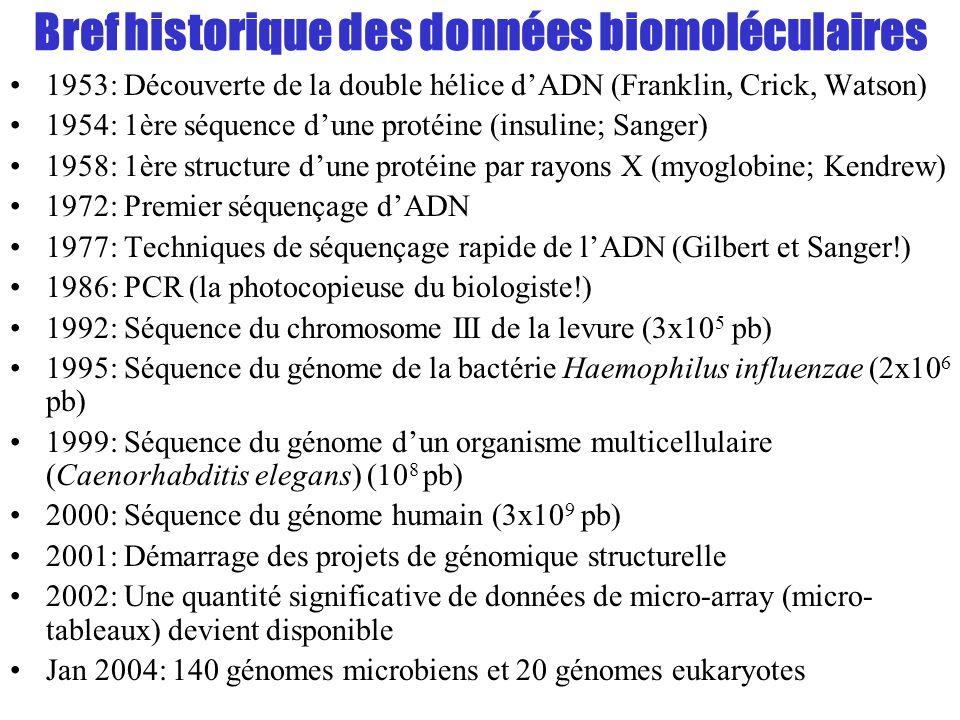 Bref historique des données biomoléculaires