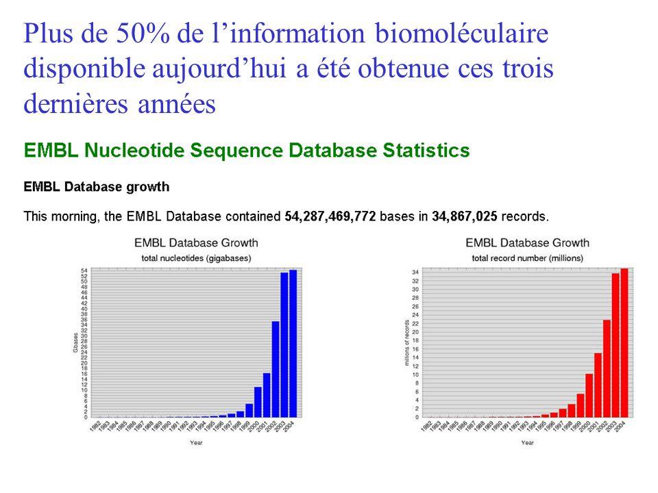 Plus de 50% de l'information biomoléculaire disponible aujourd'hui a été obtenue ces trois dernières années