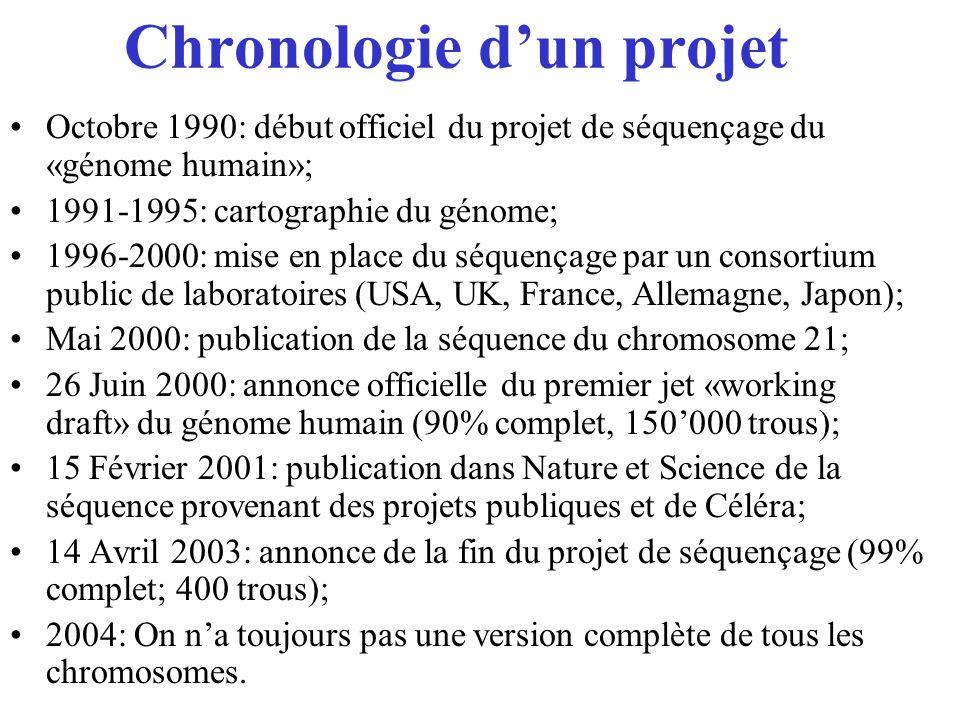 Chronologie d'un projet