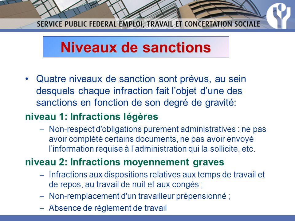 Niveaux de sanctions