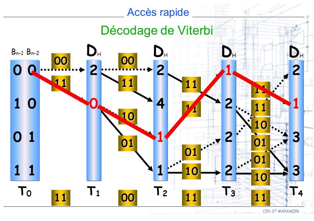 DH DH DH DH DH 2 4 1 1 2 0 0 1 0 0 1 1 1 2 2 1 3 Décodage de Viterbi