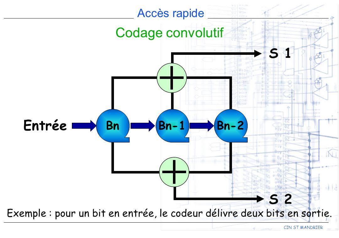 Codage convolutif S 1 Entrée S 2 Bn Bn-1 Bn-2