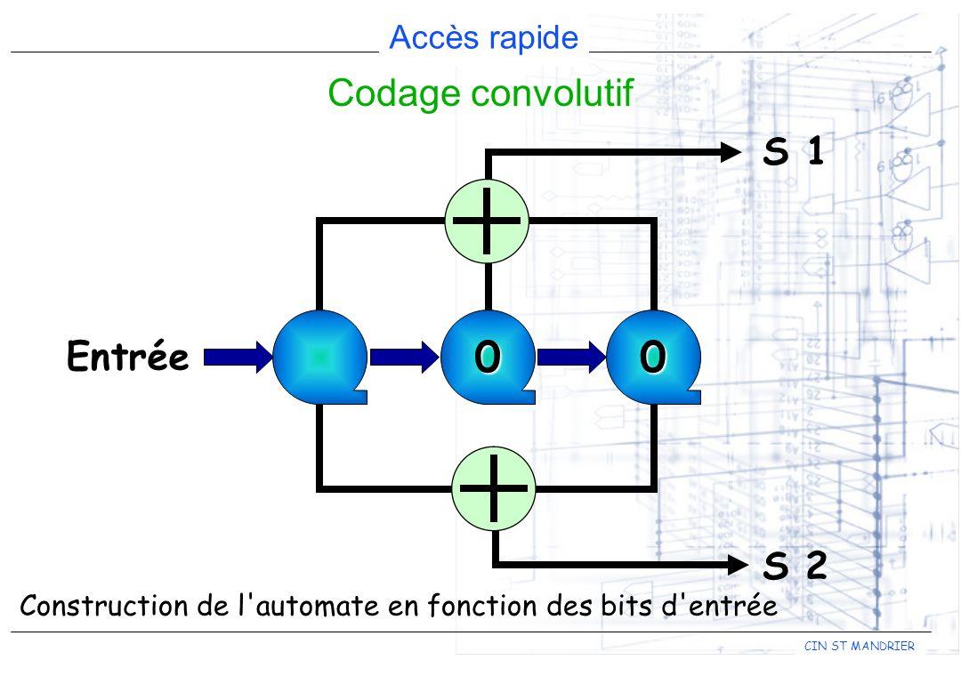 Codage convolutif S 1 Entrée S 2