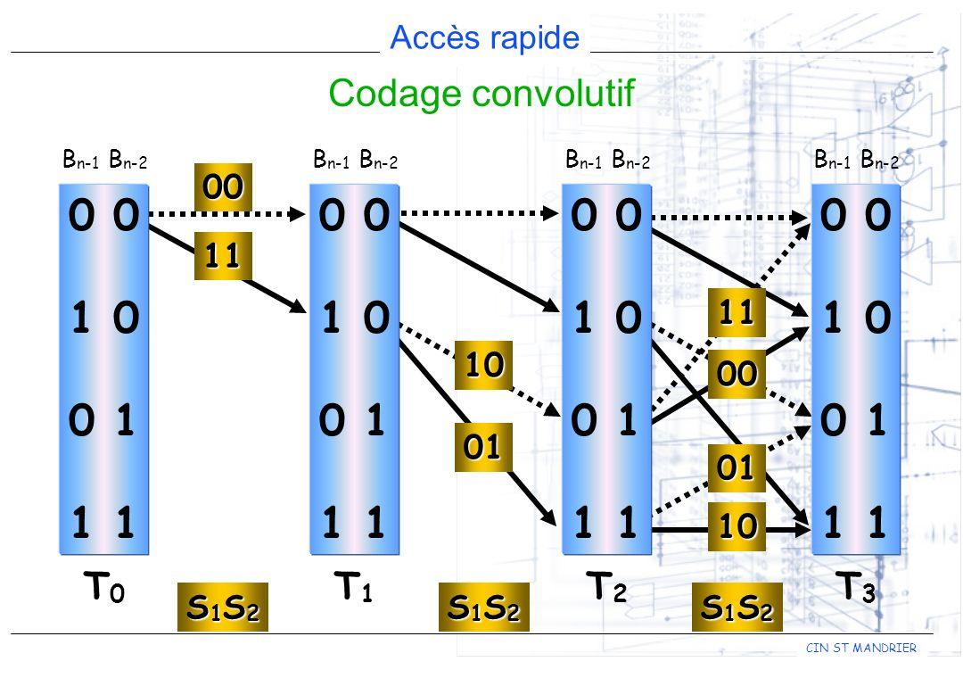 Codage convolutif Bn-1 Bn-2. 0 0. 1 0. 0 1. 1 1. Bn-1 Bn-2. T1. 0 0. 1 0. 0 1. 1 1. Bn-1 Bn-2.
