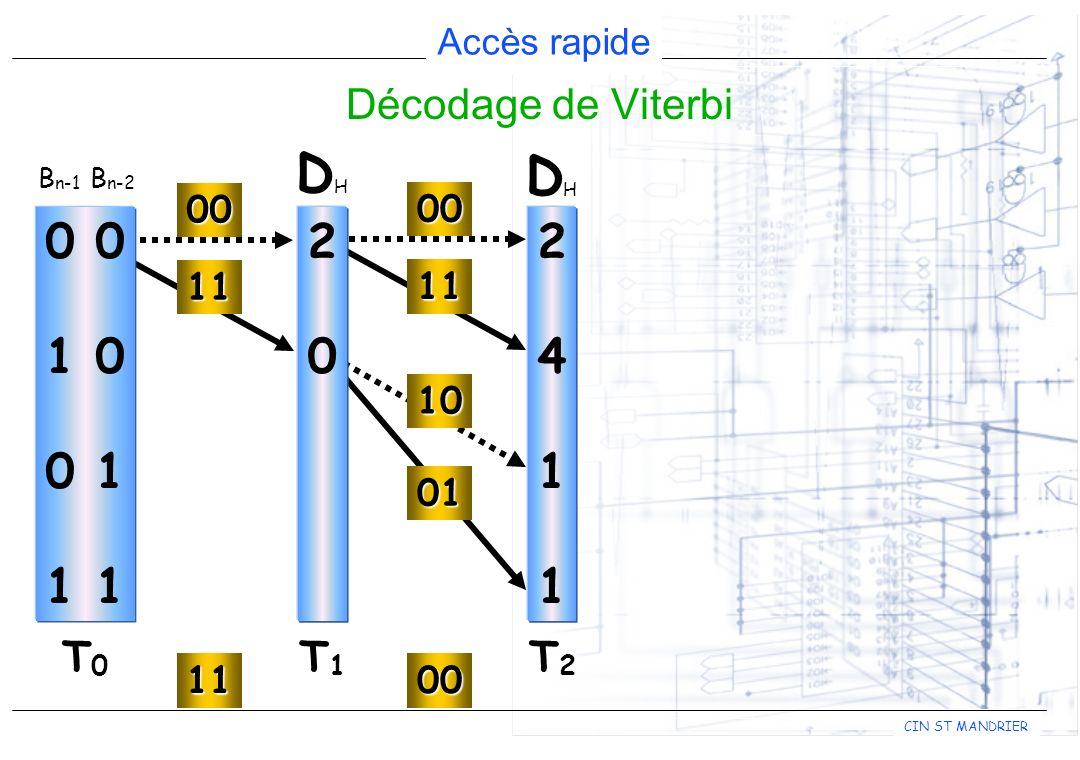 DH DH 0 0 1 0 0 1 1 1 2 2 4 1 Décodage de Viterbi T2 T0 T1 00 00 11 10