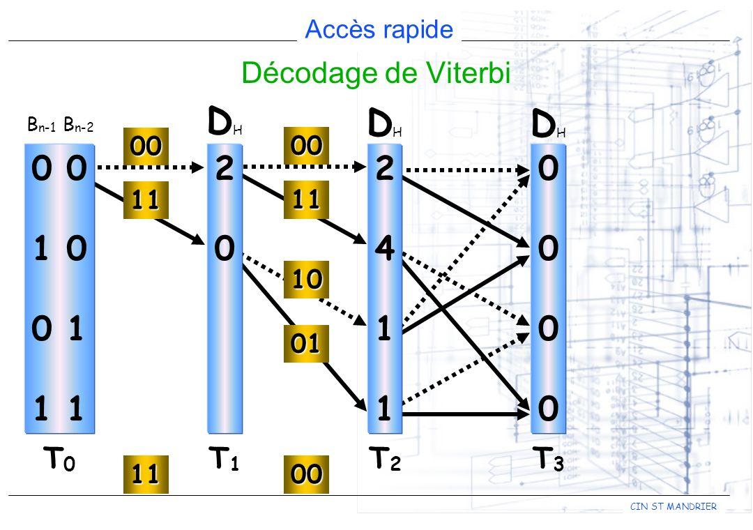 DH DH DH 2 2 4 1 0 0 1 0 0 1 1 1 Décodage de Viterbi T1 T2 T0 T3 00 00