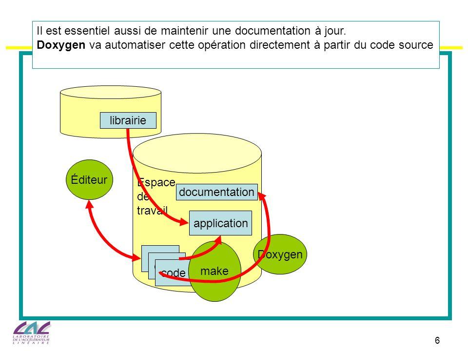 Espace de. travail. code. Éditeur. application. documentation. Doxygen. librairie.