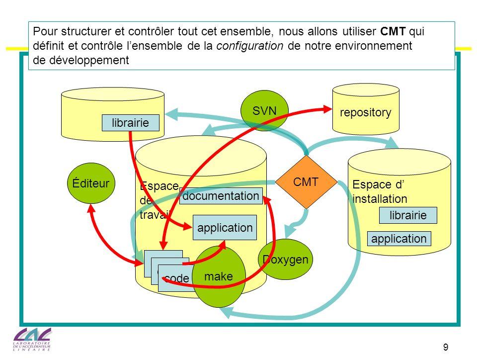 SVN Espace. de. travail. code. Éditeur. application. documentation. Doxygen. Espace d' installation.