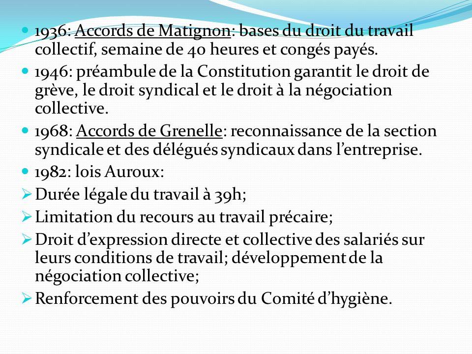 1936: Accords de Matignon: bases du droit du travail collectif, semaine de 40 heures et congés payés.