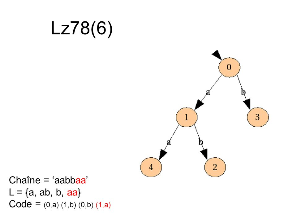 Lz78(6) Chaîne = 'aabbaa' L = {a, ab, b, aa}