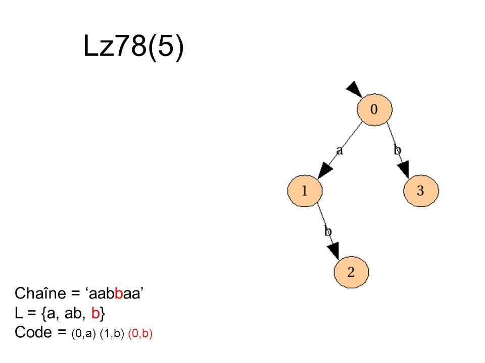 Lz78(5) Chaîne = 'aabbaa' L = {a, ab, b} Code = (0,a) (1,b) (0,b)