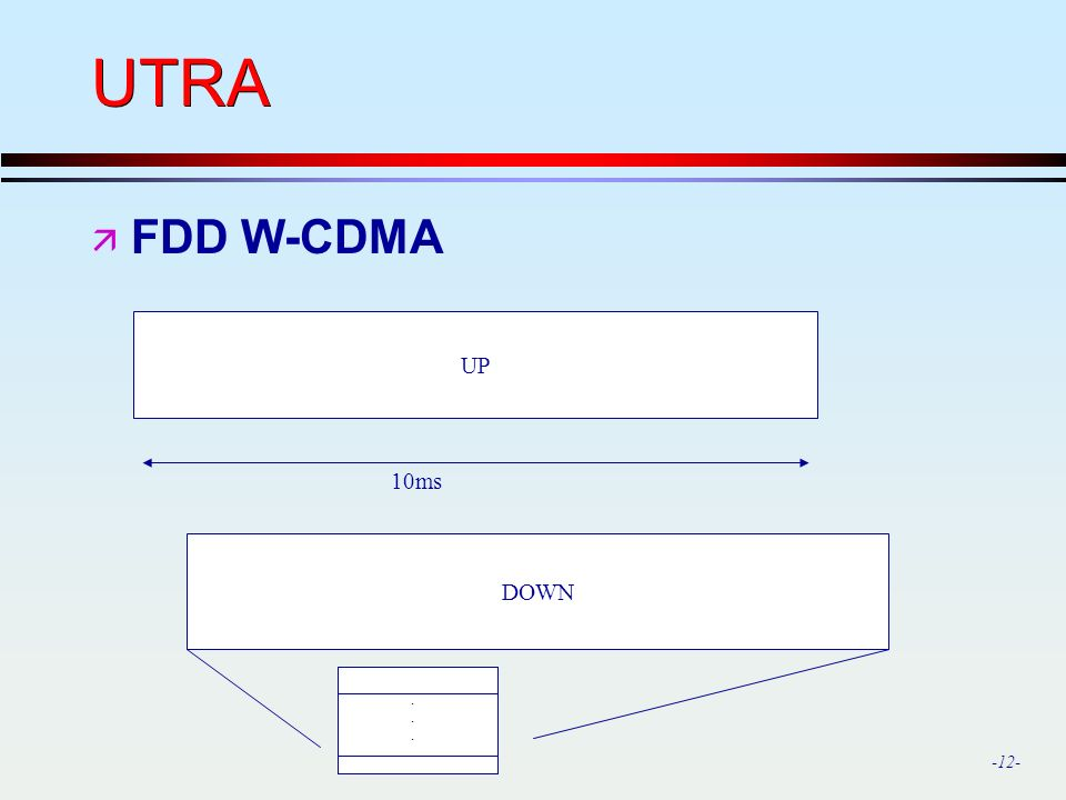 UTRA FDD W-CDMA UP 10ms DOWN .