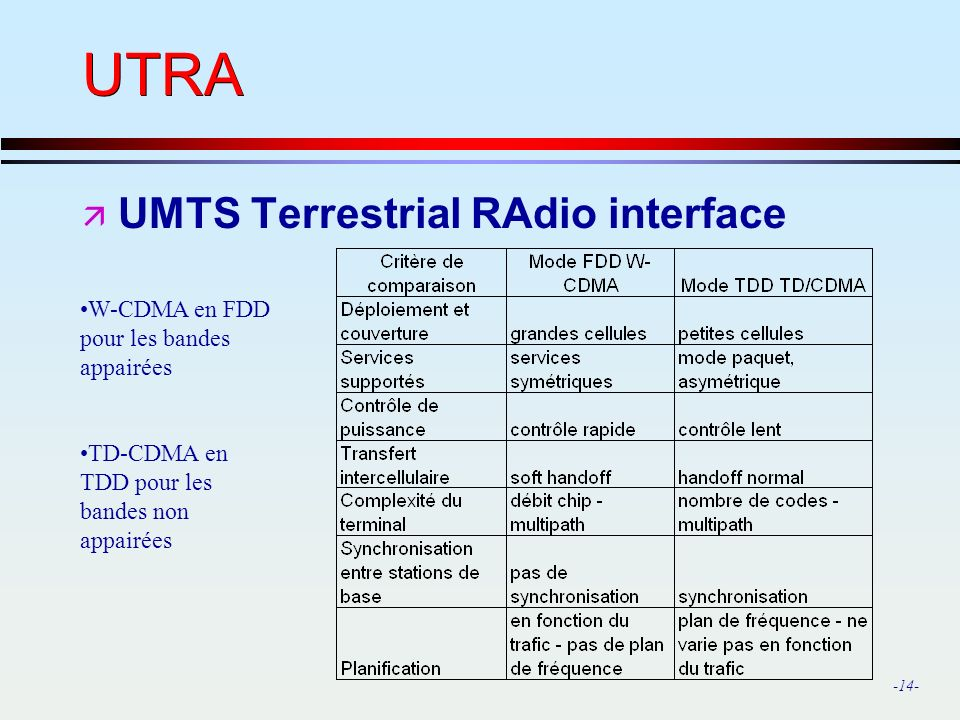 UTRA UMTS Terrestrial RAdio interface