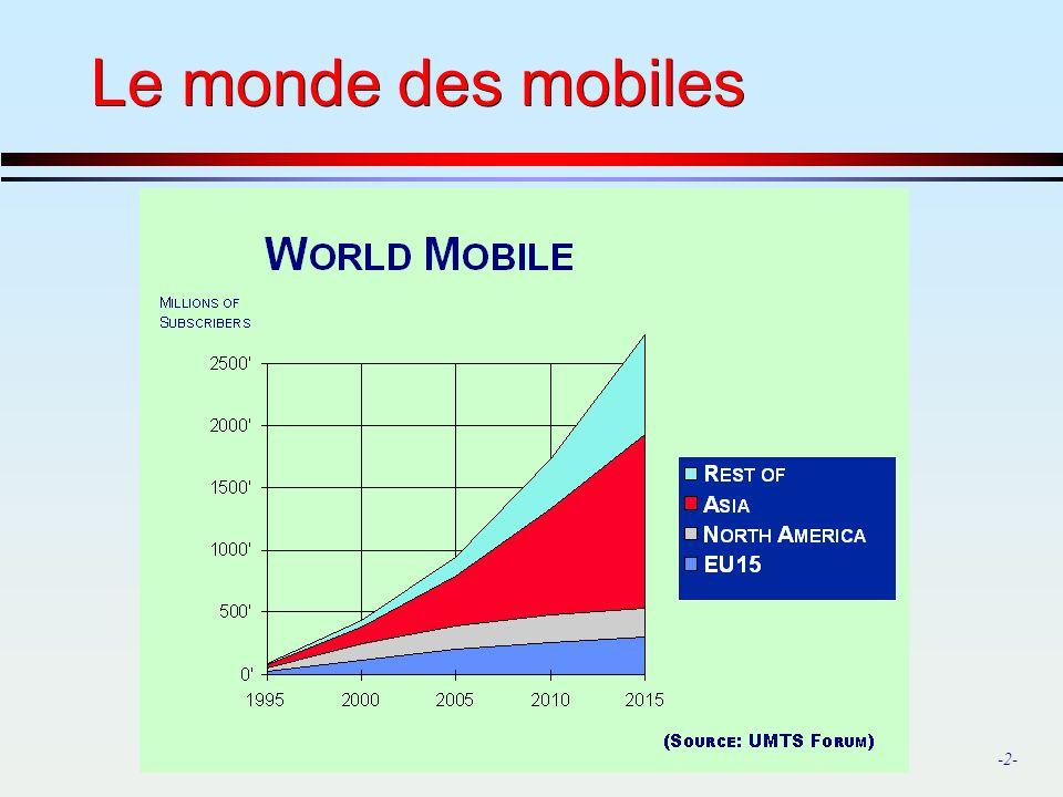 Le monde des mobiles