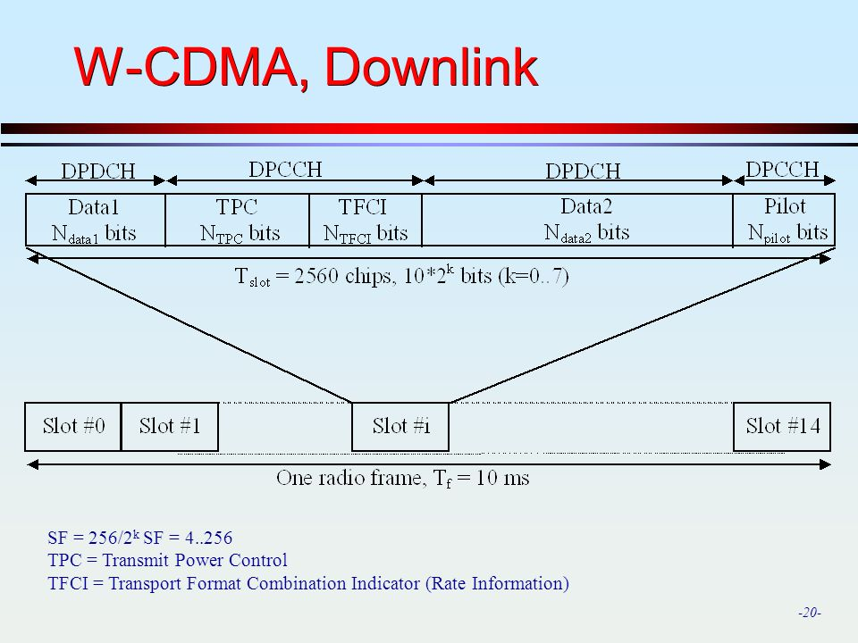 W-CDMA, Downlink SF = 256/2k SF = 4..256 TPC = Transmit Power Control