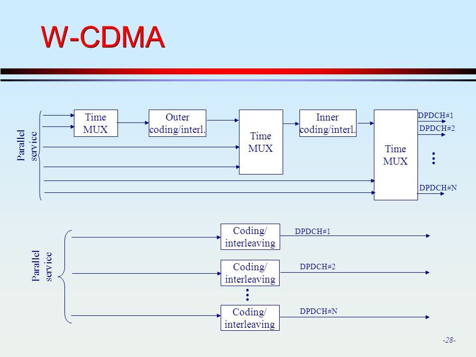 W-CDMA . . Time MUX Outer coding/interl. Inner Parallel service