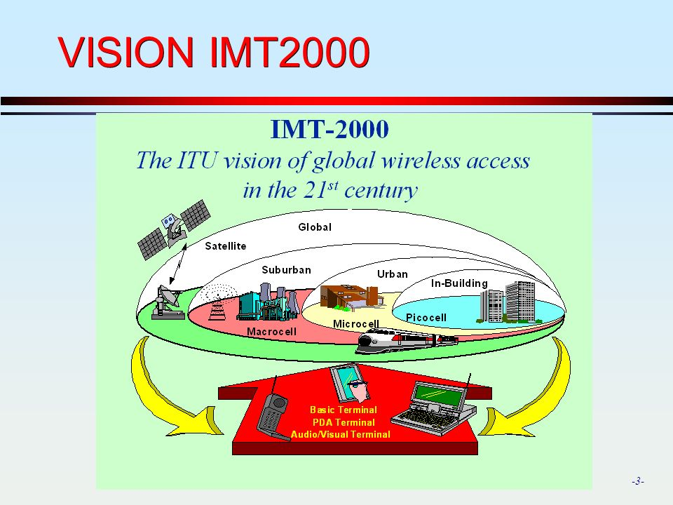VISION IMT2000