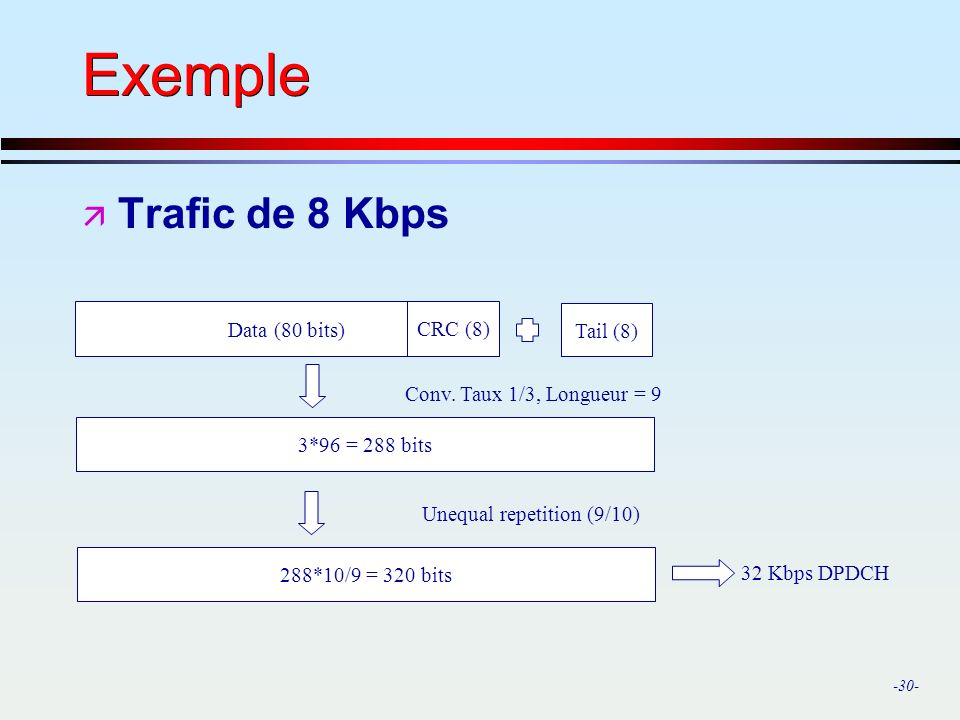 Exemple Trafic de 8 Kbps Data (80 bits) Tail (8) CRC (8)
