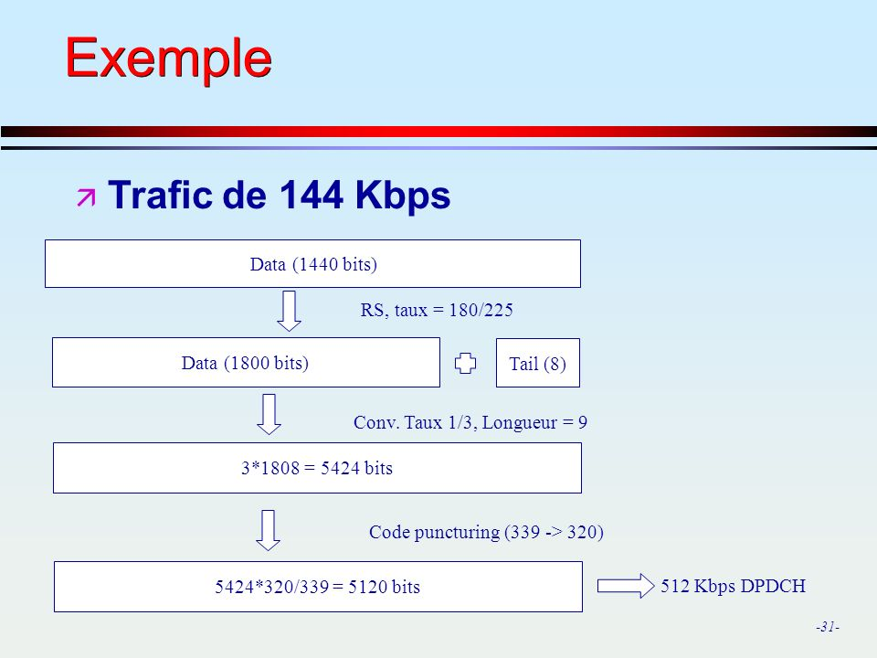 Exemple Trafic de 144 Kbps Data (1440 bits) RS, taux = 180/225