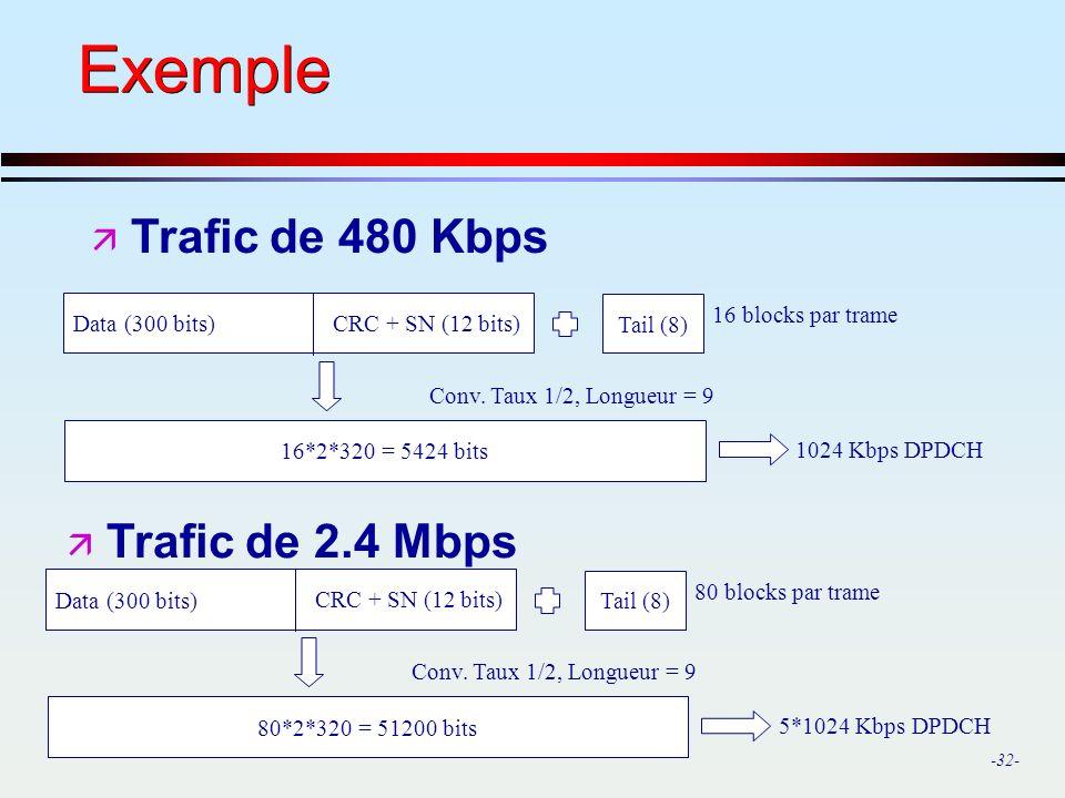 Exemple Trafic de 480 Kbps Trafic de 2.4 Mbps 16 blocks par trame