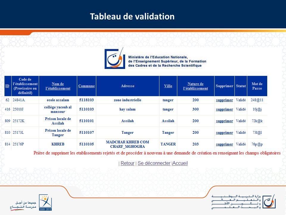 Tableau de validation
