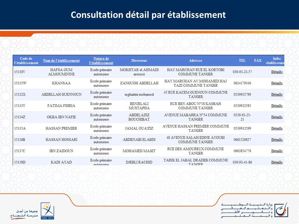 Consultation détail par établissement