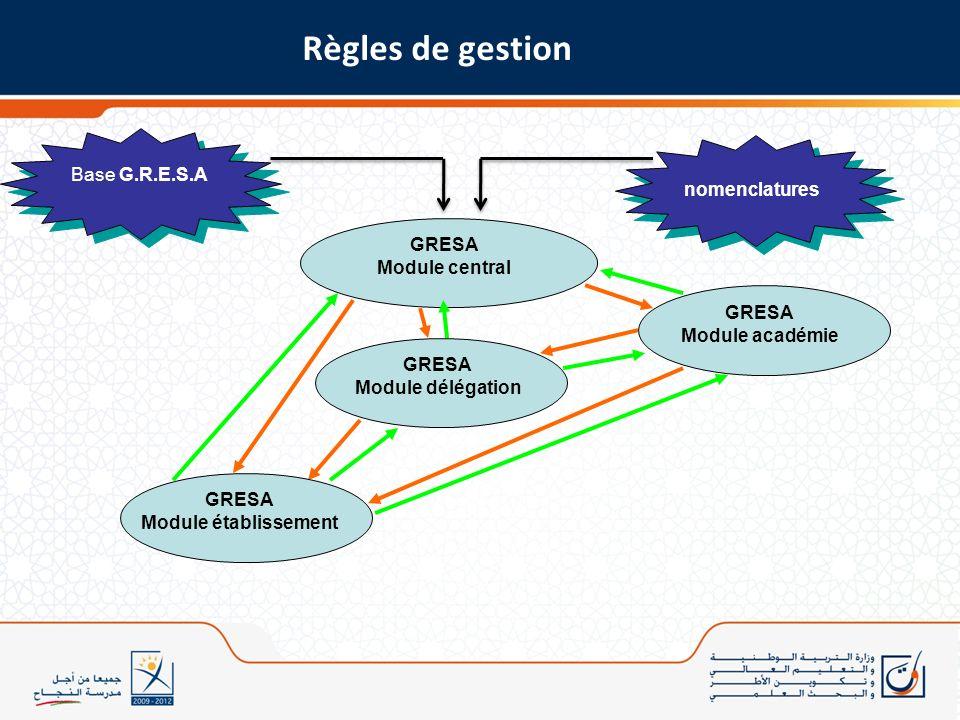 Règles de gestion Base G.R.E.S.A nomenclatures GRESA Module central
