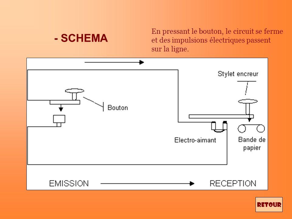 - SCHEMA En pressant le bouton, le circuit se ferme et des impulsions électriques passent sur la ligne.
