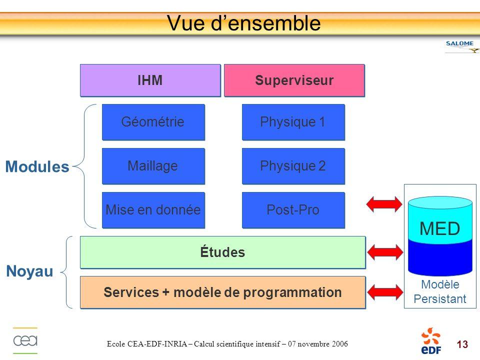 Services + modèle de programmation