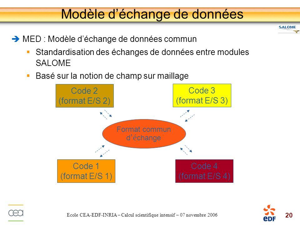 Modèle d'échange de données