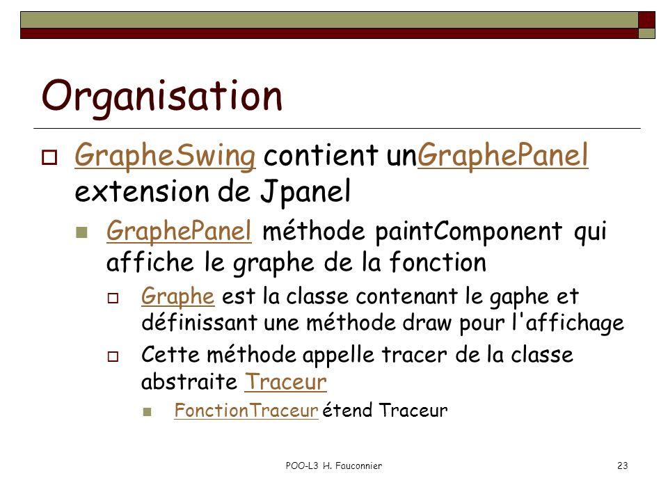 Organisation GrapheSwing contient unGraphePanel extension de Jpanel