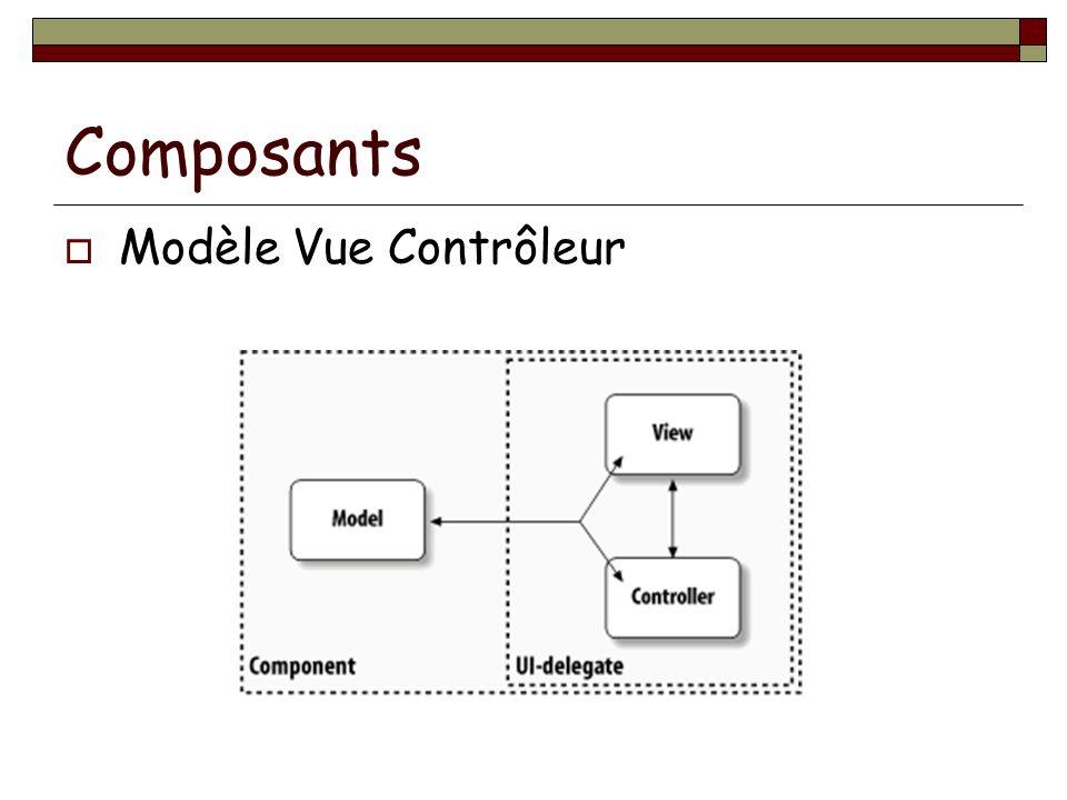 Composants Modèle Vue Contrôleur