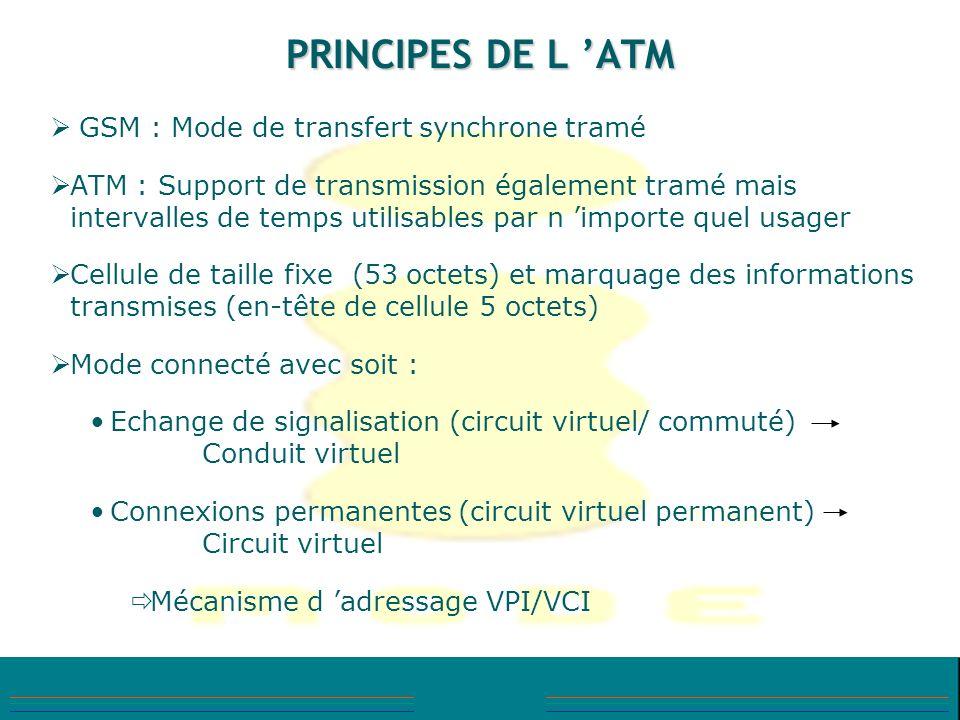 PRINCIPES DE L 'ATM GSM : Mode de transfert synchrone tramé