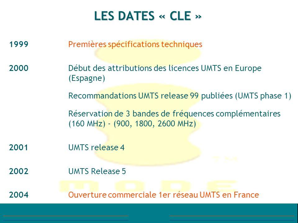 LES DATES « CLE » 1999 Premières spécifications techniques