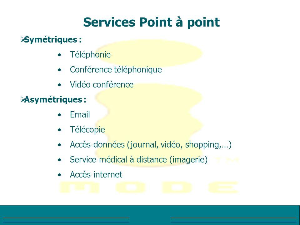 Services Point à point Symétriques : Téléphonie