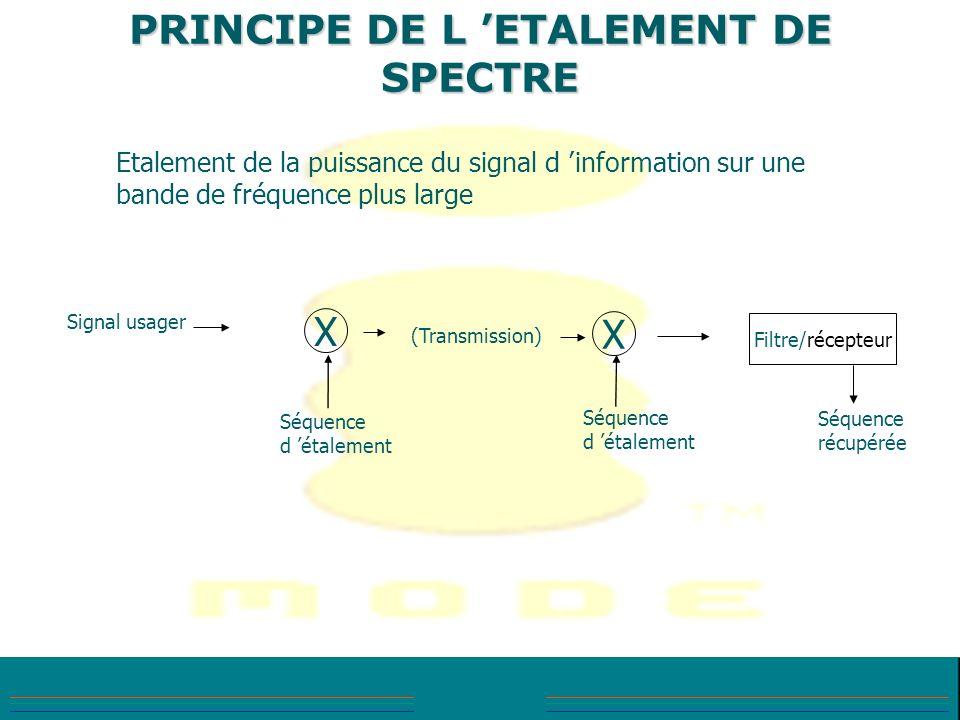 PRINCIPE DE L 'ETALEMENT DE SPECTRE