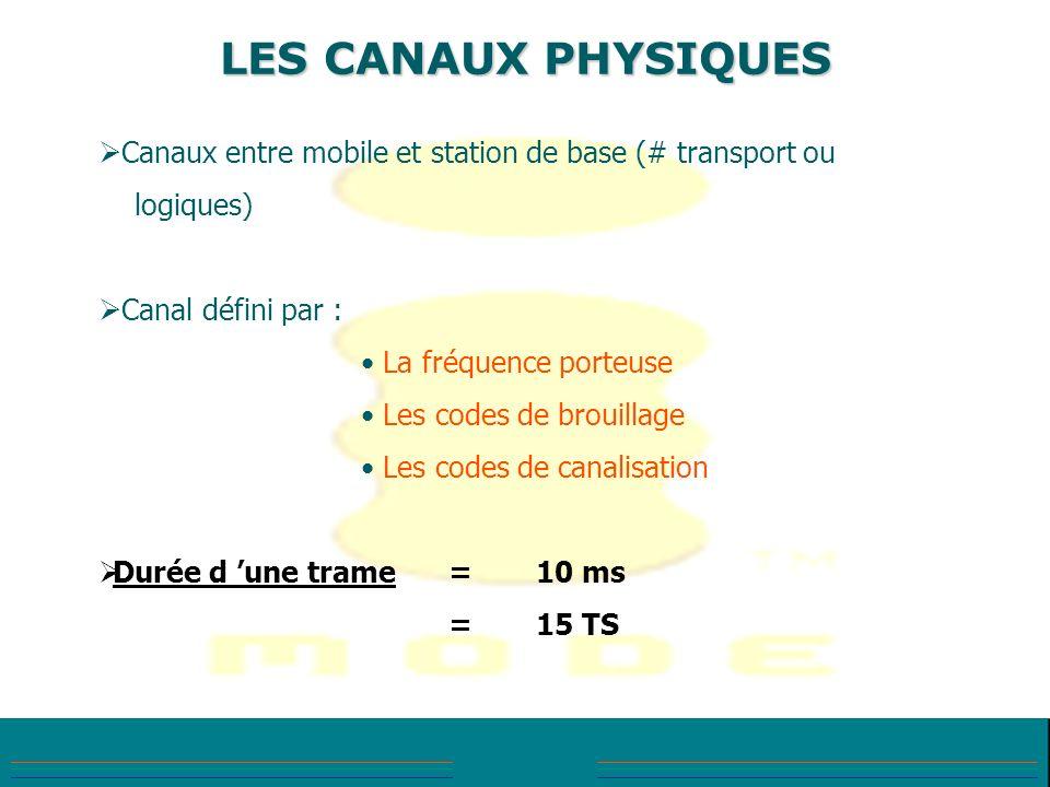 LES CANAUX PHYSIQUES Canaux entre mobile et station de base (# transport ou. logiques) Canal défini par :