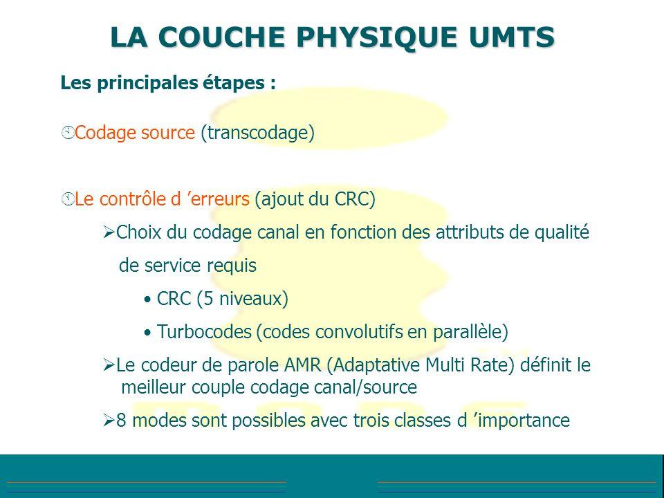 LA COUCHE PHYSIQUE UMTS
