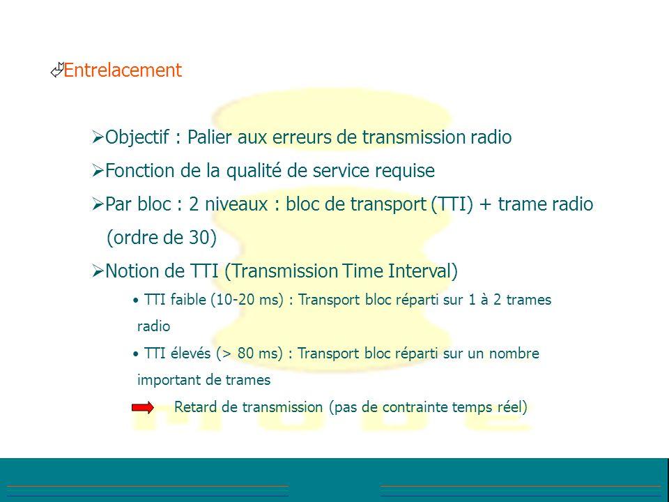 Objectif : Palier aux erreurs de transmission radio