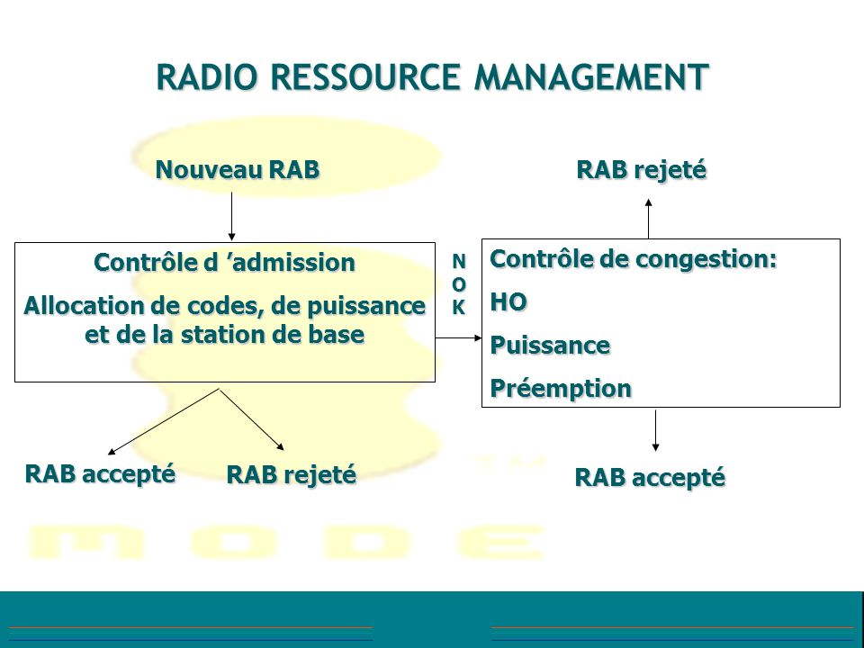 RADIO RESSOURCE MANAGEMENT