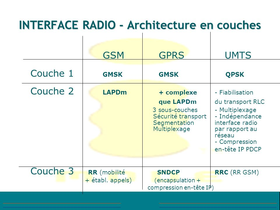INTERFACE RADIO - Architecture en couches