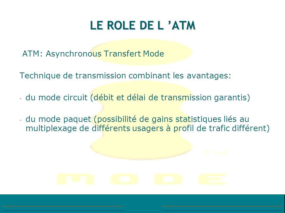 LE ROLE DE L 'ATM ATM: Asynchronous Transfert Mode