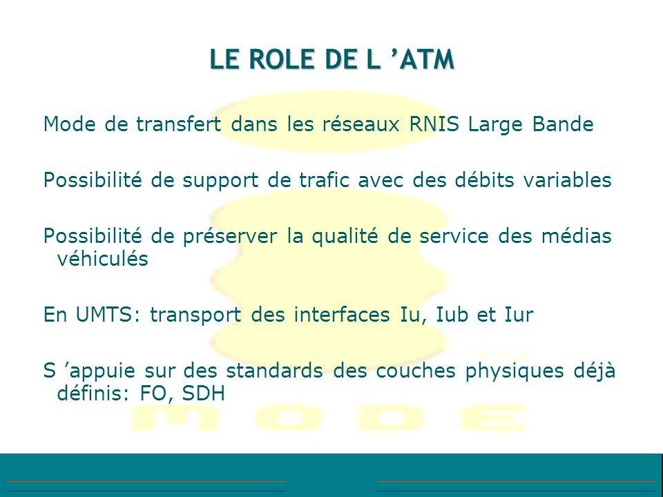 LE ROLE DE L 'ATM Mode de transfert dans les réseaux RNIS Large Bande