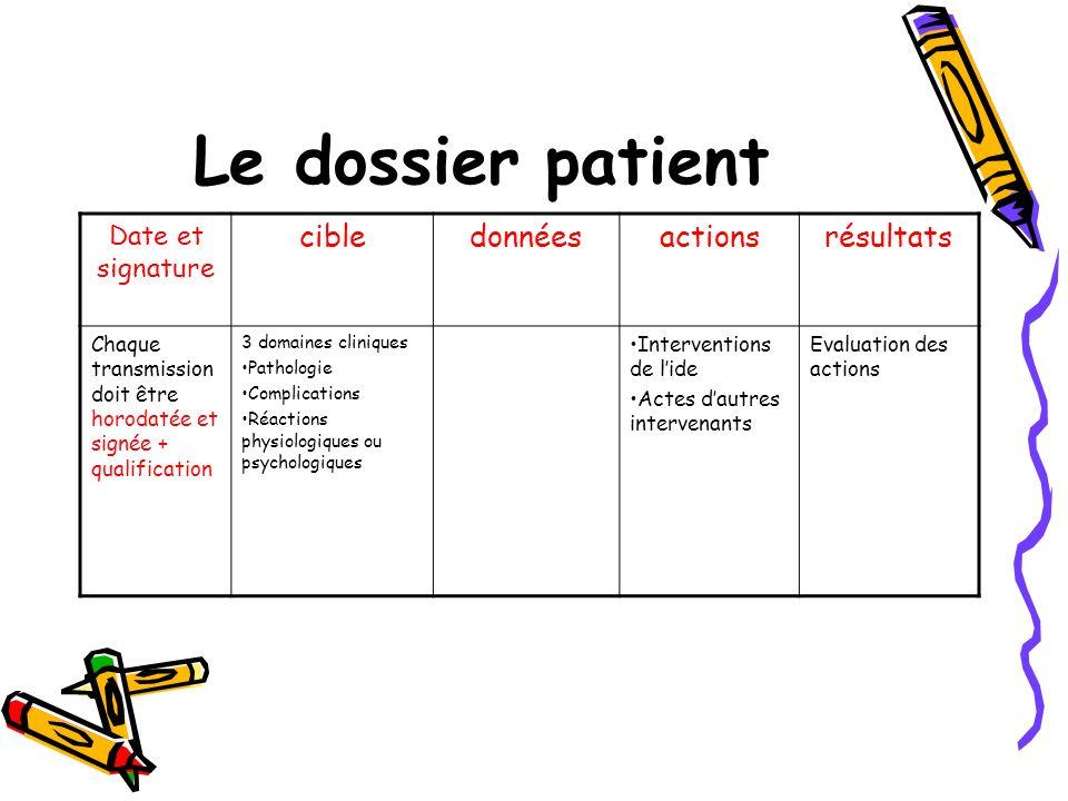Le dossier patient cible données actions résultats Date et signature
