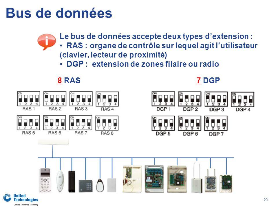 Bus de données Le bus de données accepte deux types d'extension :