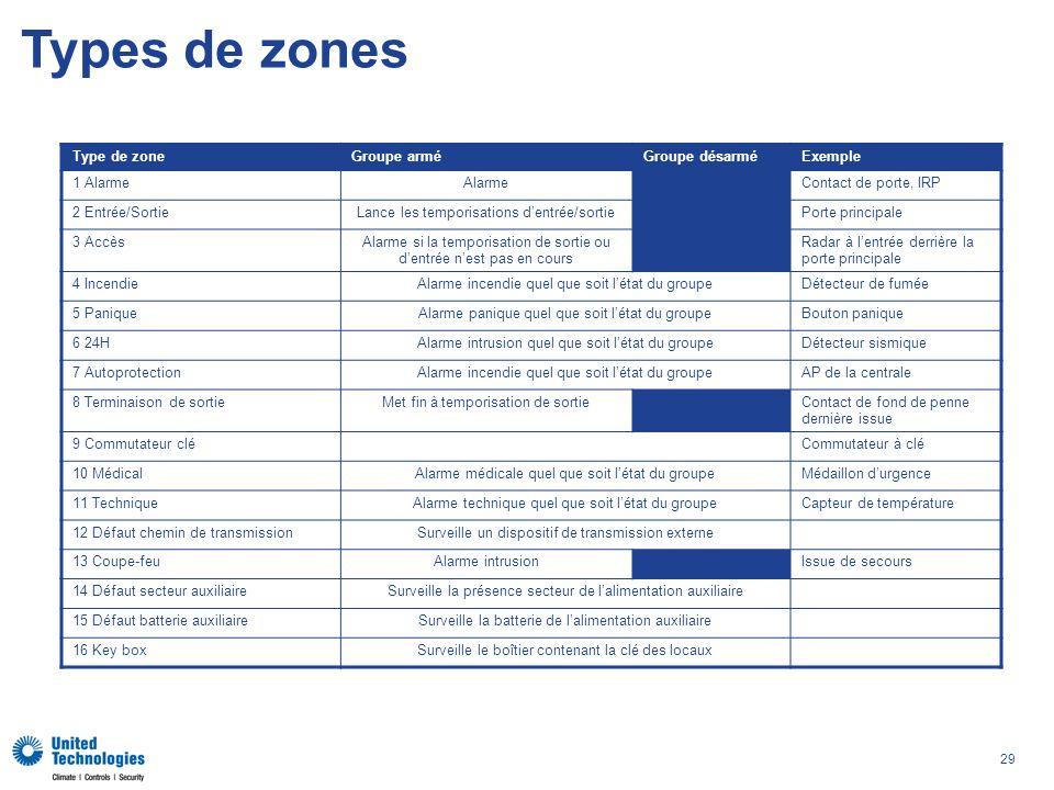 Types de zones Type de zone Groupe armé Groupe désarmé Exemple