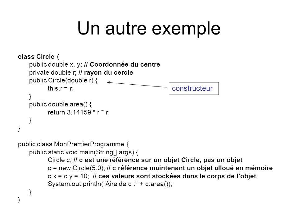 Un autre exemple constructeur class Circle {