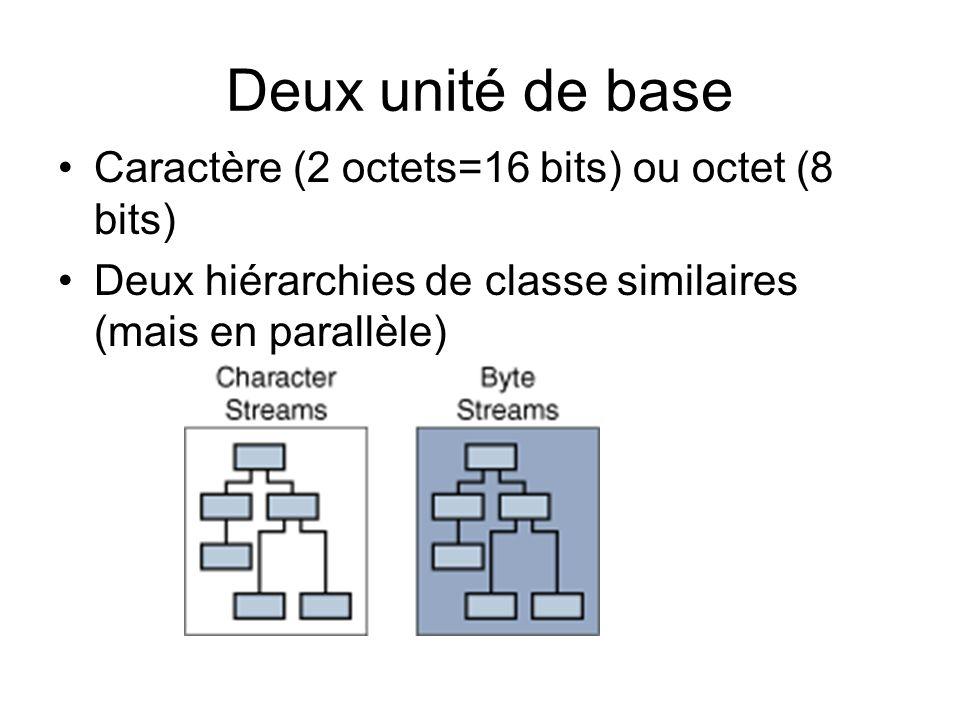 Deux unité de base Caractère (2 octets=16 bits) ou octet (8 bits)